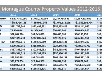 property value chart for web