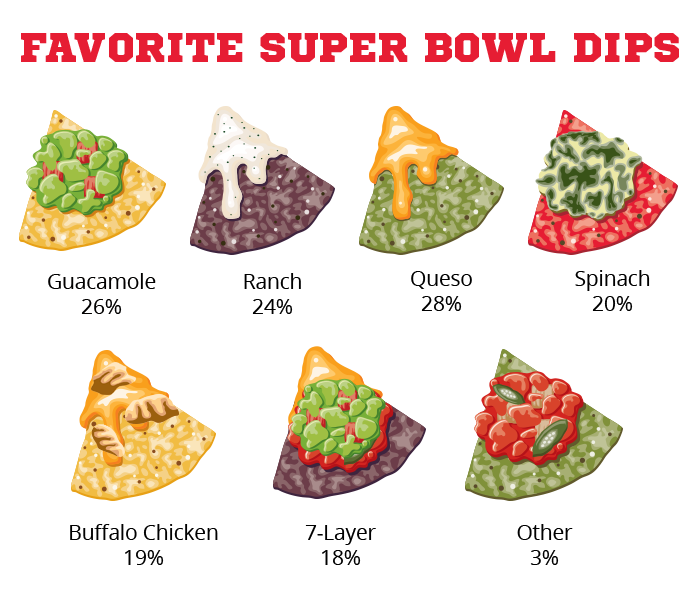 Families Prepare Their Favorite Foods For Super Bowl